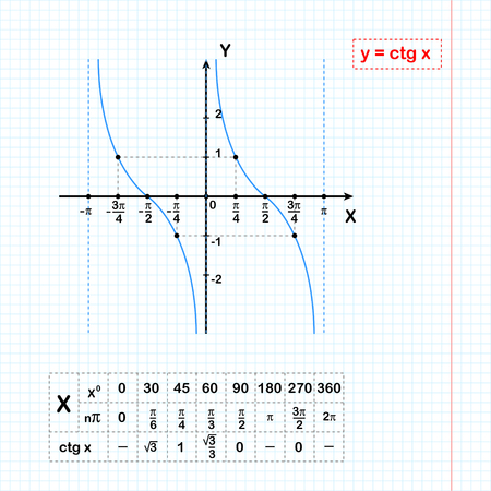 Cotangent function on sheet of paper with coordinate table, 2d illustration on grid, vector