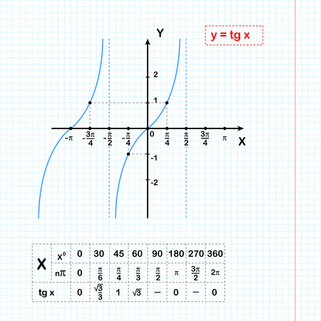 tangent: Tangent function on sheet of paper with coordinate table, 2d illustration on grid, vector