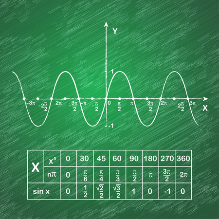 Sine function on school blackboard, educational schedule, 2d vector illustration Çizim