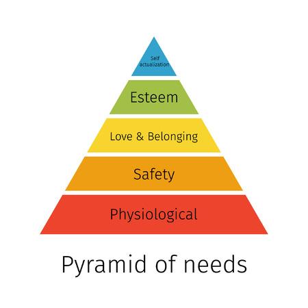 Pyramid of needs.