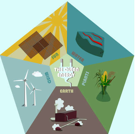 infographic of green energy sources. Wind, earth, plants, bio, thermal, solar, hydrogen and other energy use, renewable energy set vector illustration
