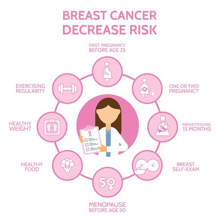 Breast canser awareness with infographics elements. Decrease risk of breast cancer. Banner with woman doctor and icons. Medical examination. Breast self-examination. Online doctor.Vector illustration.