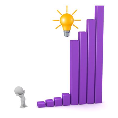 良いアイデアの電球と急成長を示す棒グラフ 3 D キャラクター。白い背景上に分離。