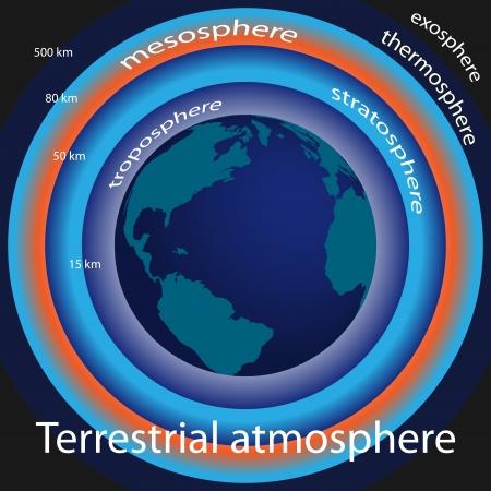 terrestre: Illustrazione grafica di atmosfera terrestre