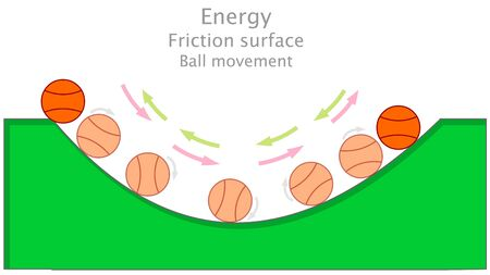 Friction surface. Rough curved surface. Basketball ball movement. Annotated physics energy friction illustration. Green uneven ramp. Vector Stok Fotoğraf - 131883305