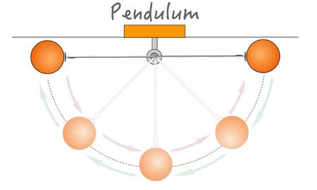 Pendulum movement, energy. Three forces work directly on the pendulum, the mass of the bob, the gravity and the tension in the string. Pendulum Motion. Pendulum bob. Physical education vector Stock Illustratie