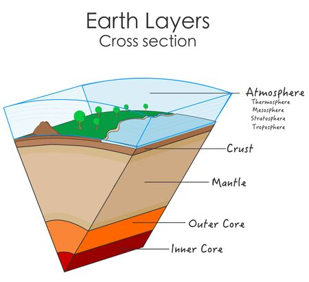 Earth layers internal structure. Globe cross section. World parts, slice diagram. Descriptions. Solid crust, mantle, outer, inner core. Atmosphere, thermosphere ,stratosphere, troposphere. Vector