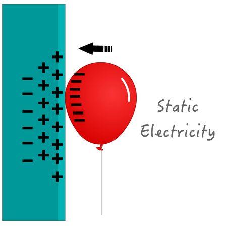 Esperimento di elettricità statica. Il palloncino è stato strofinato abbastanza volte per ottenere una carica negativa sufficiente, sarà attratto dal muro. Illustrazione vettoriale Vettoriali