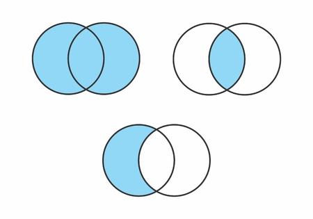 Ilustración de conjuntos matemáticos: unión, intersección y resta