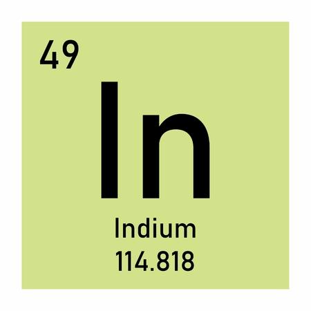Indium chemical symbol