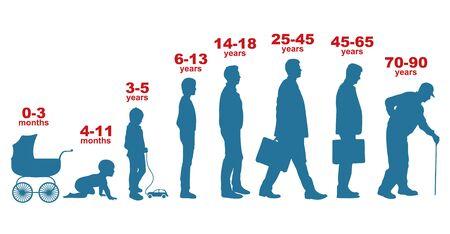 Uomo in età diverse. Fasi di crescita, generazione di persone