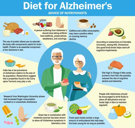 Diet for Alzheimer s disease. Infographics. Research by scientists on the effects of food on the development of Alzheimer s disease and dementia. Useful food for Alzheimer s.