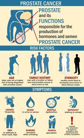 Infographics of prostate cancer illustration. Prostate cancer symptoms, risk factors.