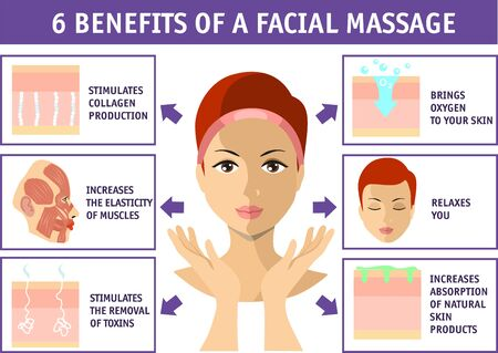 6 benefits of a facial massage. Cosmetology infographics isolated on white. Face skin health. Beauty, cosmetology, anti-aging concept.