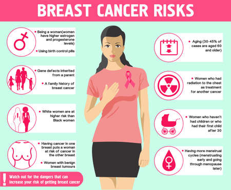 Risk of breast cancer. Infographics. Health care and medical info. Breast cancer awareness infographic concept. Medical examination. Vector illustration.