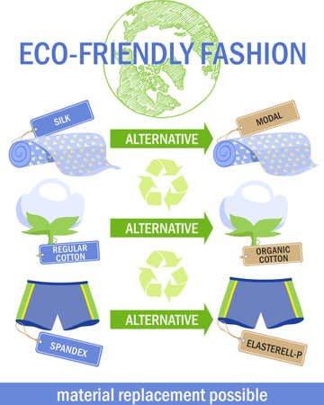 Eco-friendly fashion infographics. Material replacement possible. Eco-friendly materials are an alternative to non-environmentally friendly. Organic cotton, natural dyes and materials, waste recycling
