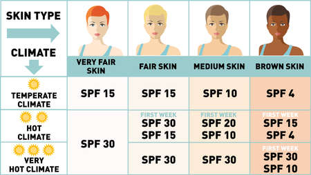 Protecting your skin from the summer sun. Infographics. Women with different skin types. Sunscreen, Sun protection, summer skin moisturizer choosing. Women face with different color of skin
