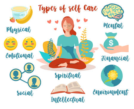 Types of self care. Types of self care as physical or mental wellness collection outline concept. Mental, emotional, physical, social, financial, intellectual spheres of human life vector infographics