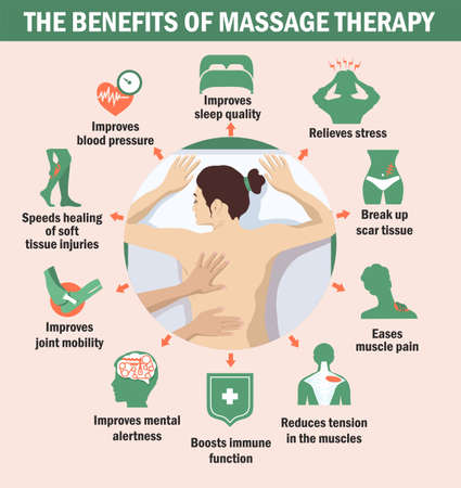 The benefits of massage therapy. Infographics. The benefits of massage for immunity, for the brain, for muscles. Ilustração