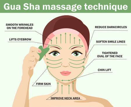 Facial massage infographics. How to use gua sha quartz scraper. The girl s face with drawn massage lines, which is applied to the cream and facial massage is done. Chinese skin care concept. Vector 矢量图像