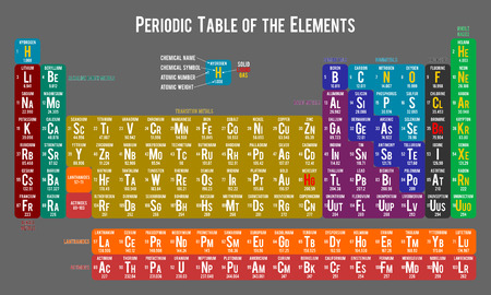 actinides: Periodic table of the elements on light grey background