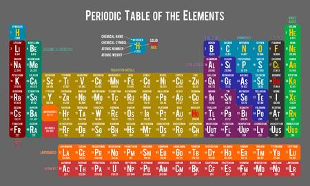 elementos: Tabla periódica de los elementos sobre fondo gris claro