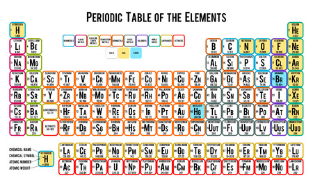lanthanides: Periodic table of the elements on white background