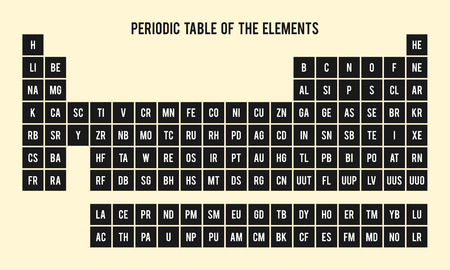 Periodic table of the elements chemical symbols