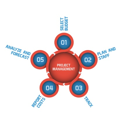 project management: Modern Project Management Graph