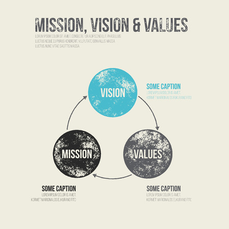 schema: Grunge Dirty Mission, Vision and Values Diagram Schema Infographic - Vector Illustration