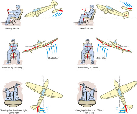 Basic principles of aircraft maneuvering.