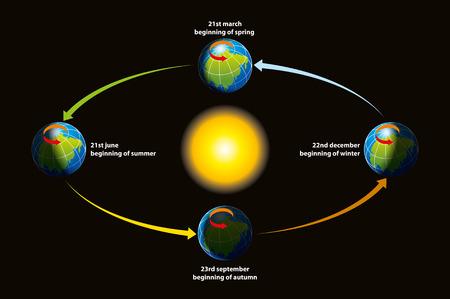 Die Abbildung zeigt einen Rundgang durch die Erde um die Sonne - die Revolution, die Anfänge der Jahreszeiten.