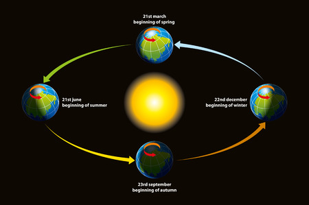 summer solstice: The illustration shows a tour of the Earth around the sun - the revolution, the beginnings of the seasons. Illustration