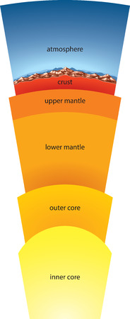 mantle: Vector illustration of earth section (earth\\\\ Illustration