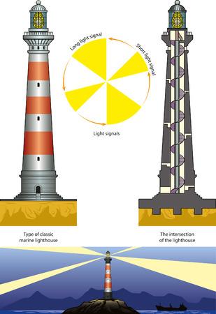 lighthouse at night: Tipo cl�sico de faro marino. Vectores