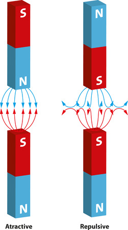 The interaction between magnetic fields.