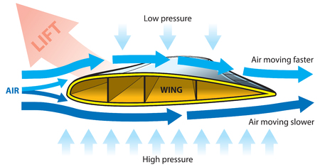 航空機: 飛行機の揚力  イラスト・ベクター素材