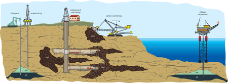 drilling machine: Mining types