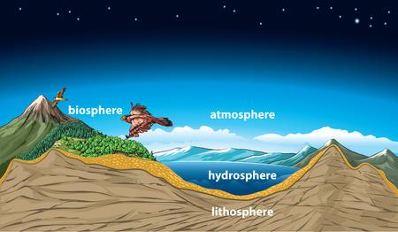 Vector illustration Sphäre der Erde