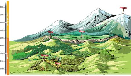 Basic landforms