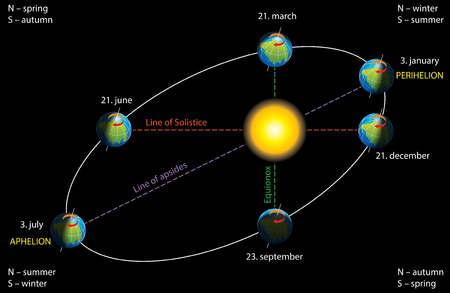 Earths elliptical orbit