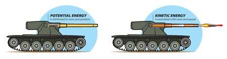 The illustration shows potential and kinetic energy when firing from a tank. Stock Illustratie