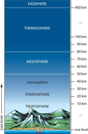 Vector illustration shows the basic layers of the atmosphere
