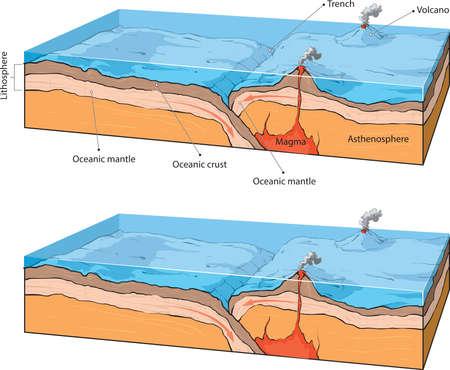 Vector illustraton of collision of two oceanic plates. Vektoros illusztráció