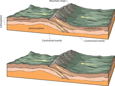Vector illustration of collision of two continental plates.