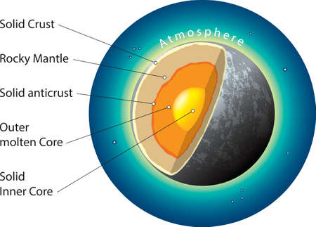 Vector illustration of Mercury basic internal structure.