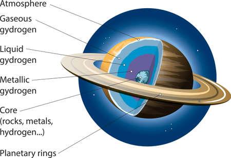 Vector illustration of Saturn basic internal structure.
