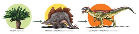 Cartoon style illustration shows example of mesozoic food chain. 向量圖像