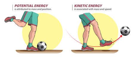 The illustration shows potential and kinetic energy when Å¡hooting a ball.
