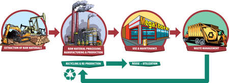 Cartoon style illustration of basic life cycle of some industrial products.